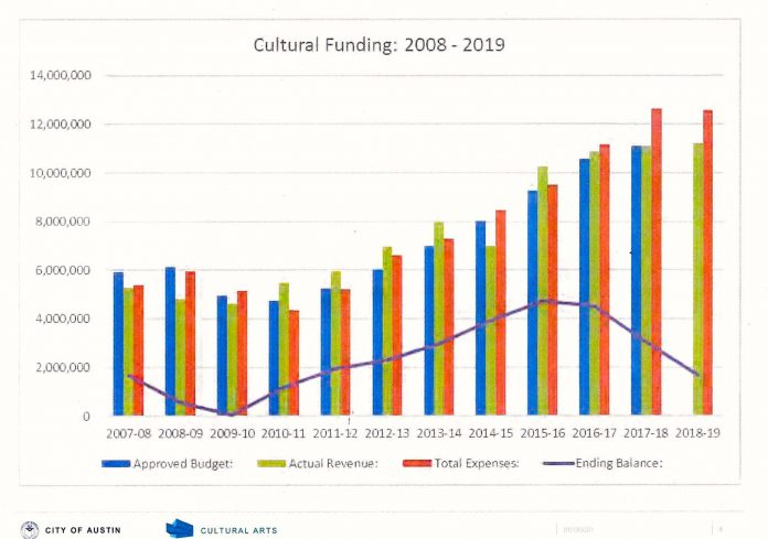 City of Austin Cultural Arts Funding 2008-2019.