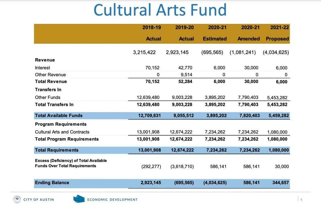 Cultural arts funding projections presented by the City of Austin Economic Development Department